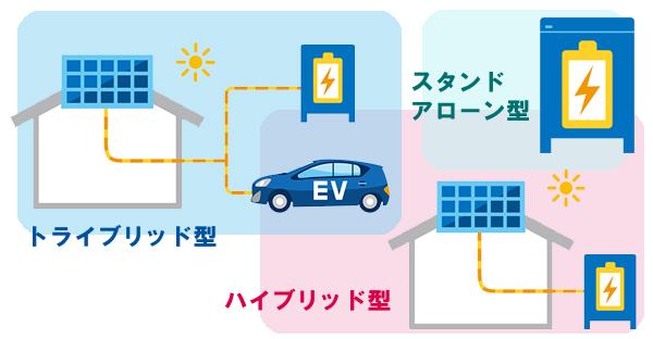 沖縄で家庭用蓄電池を太陽光発電に後付け☆4つの種類