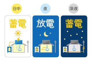 沖縄で蓄電池を設置☆卒FITに備えた電力活用方法とは